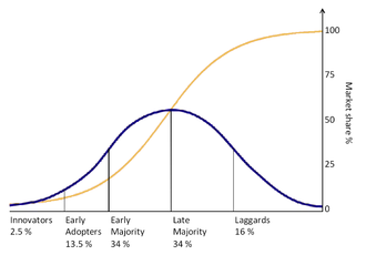 idea adoption curve