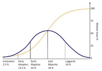 idea adoption curve
