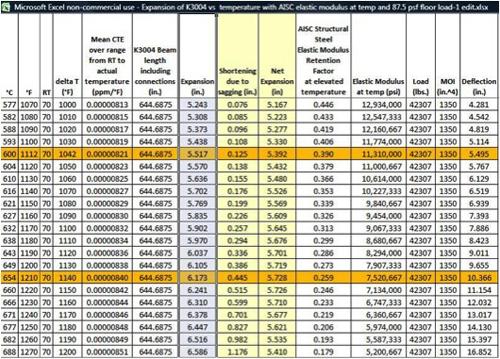 Chart Expansion vs AISC