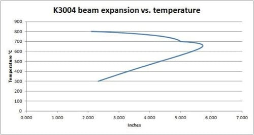 k3004 beam vs temp