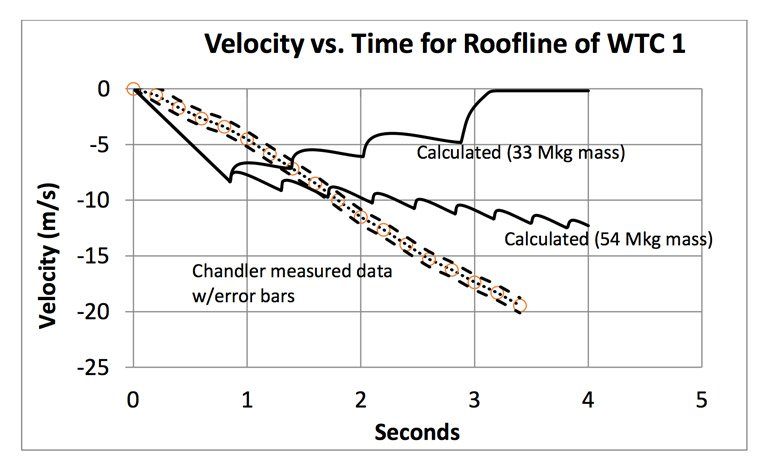 Velocity vs. Time for Roofline of WTC 768