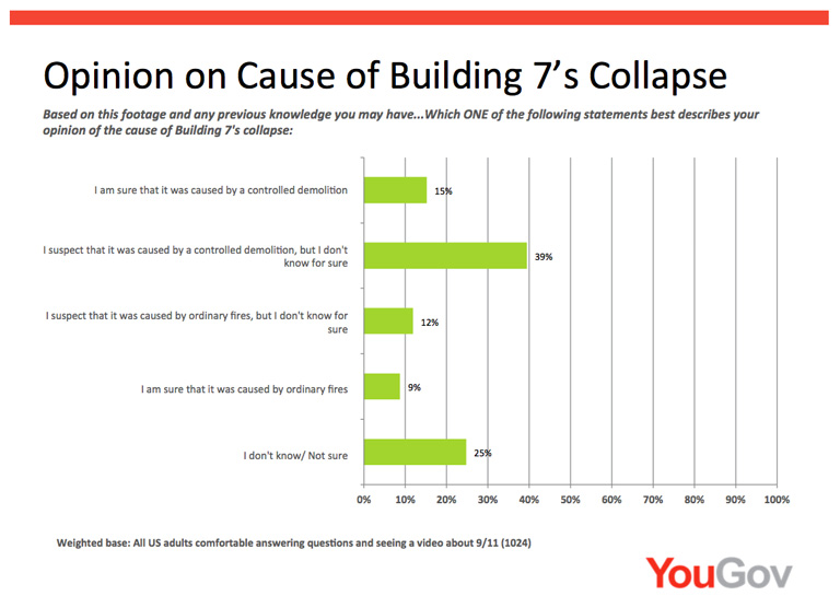 3 Opinion on Cause of Collapse 768