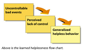 learned helplessness flow chart