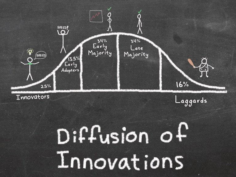 diffusion of innovations 768