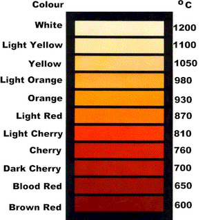 temp-color_chart